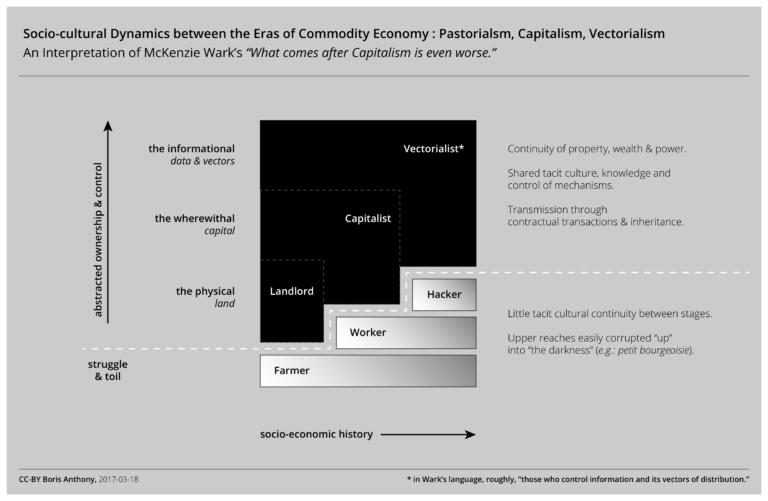 Pastorialism, Capitalism, Vectorialism