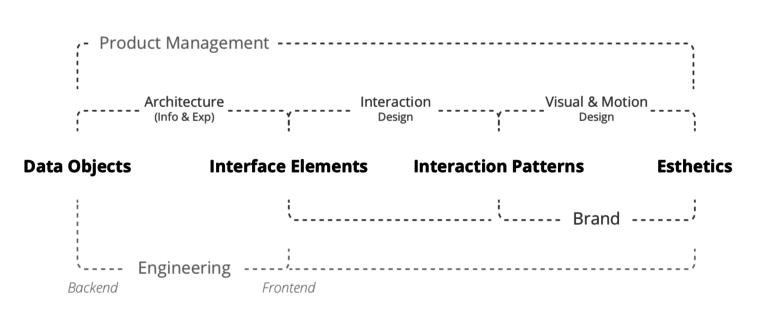 Digital Product Design - Separation Of Professional Concerns